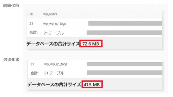 WP-Optimizeの最適化