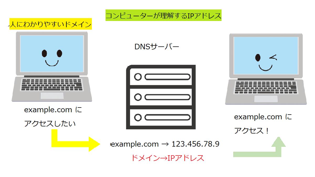 DNS設定とIPアドレスとドメイン